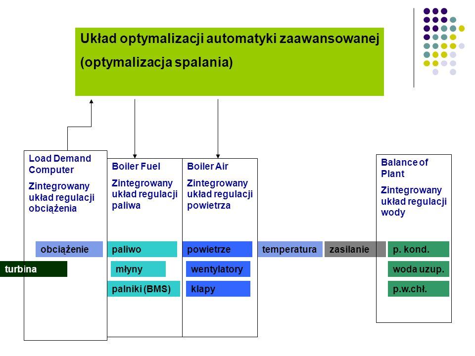 Warstwa automatyki zaawansowanej - generalnie Regulatory podstawowe 1 234 Wartość zadana Układ zaawansowany Model (Predykcja) Optymalizacja Modyfikacj