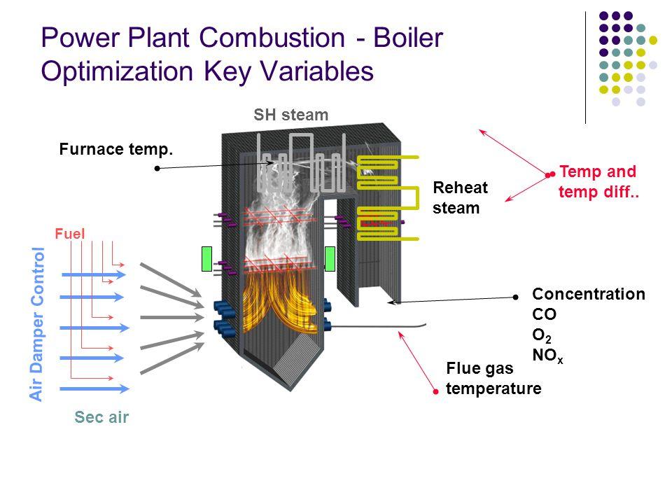 obciążeniepaliwo młyny palniki (BMS) powietrze wentylatory klapy temperaturazasilaniep. kond. woda uzup. p.w.chł. turbina Load Demand Computer Zintegr