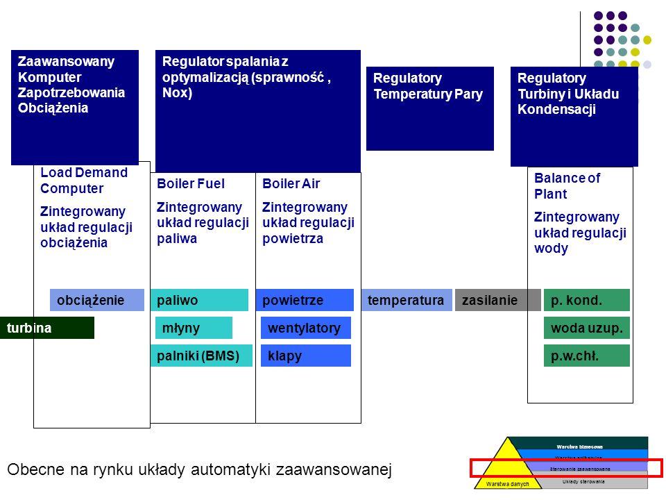 Układ optymalizacji automatyki zaawansowanej (optymalizacja spalania) Układ paliwo Młyn 1Młyn 2Młyn 3Młyn 4 Ilość paliwa Ilość powietrza W 1W 2 O2 w k