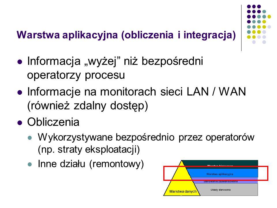 Warstwa danych Warstwa biznesowa Układy sterowania Sterowanie zaawansowane Warstwa aplikacyjna