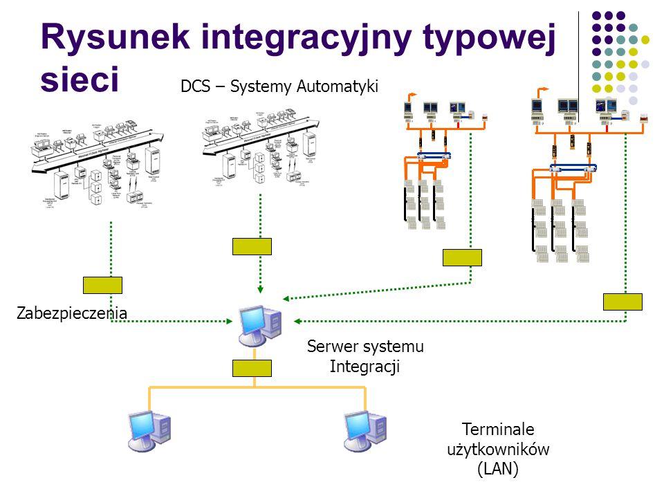 Warstwa aplikacyjna (obliczenia i integracja) Informacja wyżej niż bezpośredni operatorzy procesu Informacje na monitorach sieci LAN / WAN (również zd