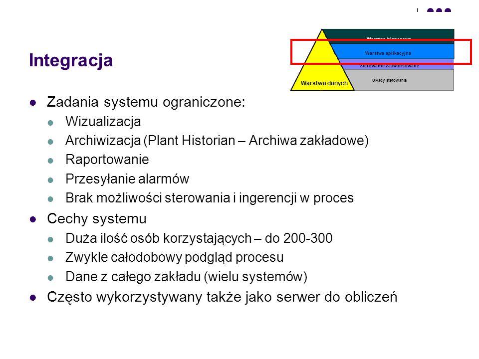 Rysunek integracyjny typowej sieci Terminale użytkowników (LAN) Serwer systemu Integracji DCS – Systemy Automatyki Zabezpieczenia