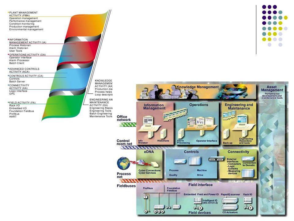 Model warstwowy systemów Automatyka procesowa (warstwa danych) Warstwa sterowania Układy regulacji podstawowe (Base Control) Układy sterowania zaawans