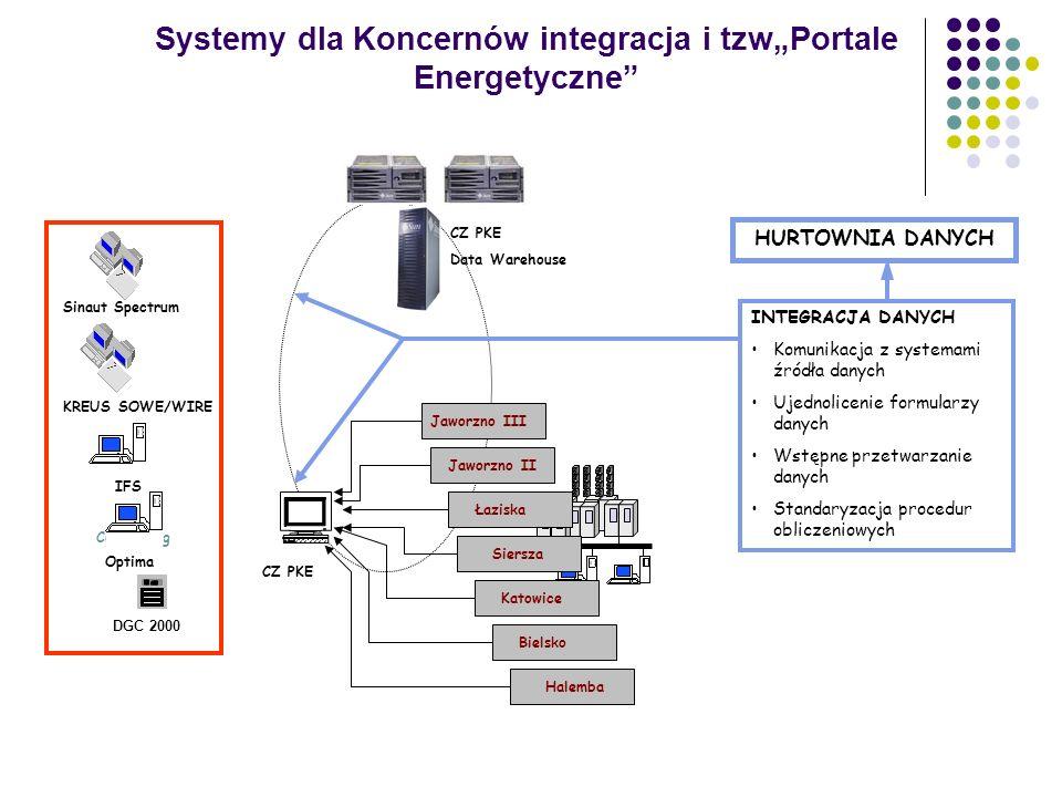 Systemy integracji danych Pobierają dane z DCS Składują w lokalnych bazach danych lub hurtowniach Zapewniają dostęp do danych przez inżynierów i perso