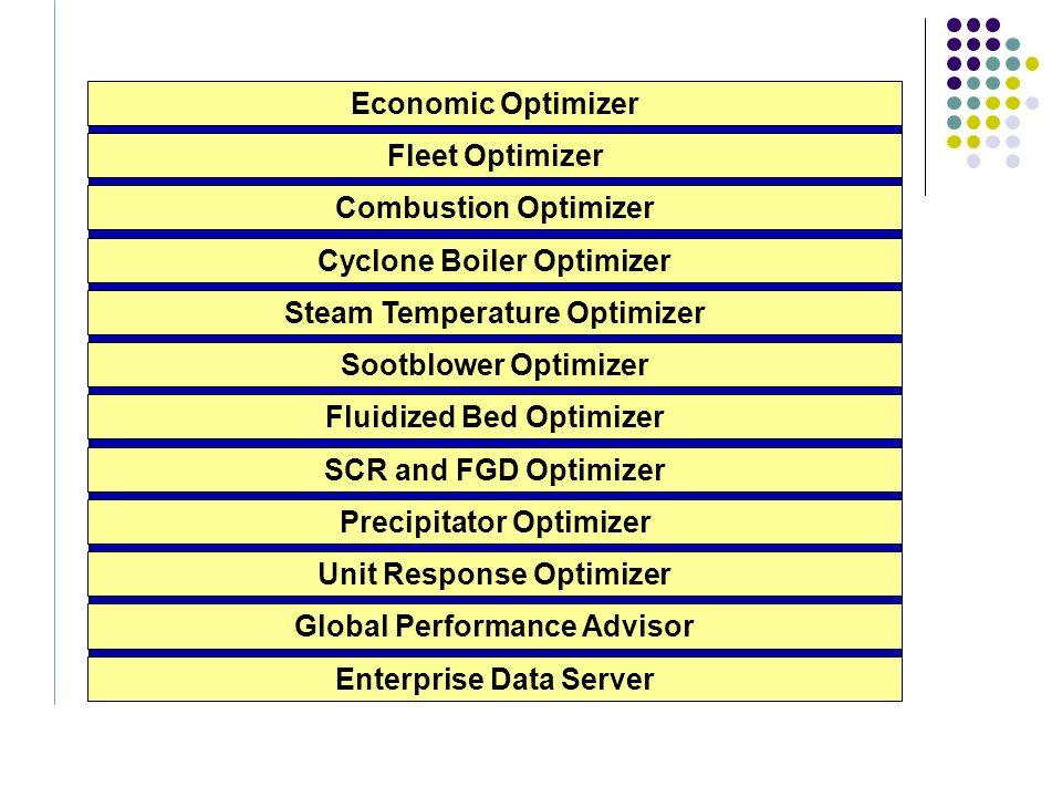 Oprogramowanie aplikacyjne (optymalizacja) Optymalizacja spalania w kotle Układy automatyki zaawansowanej (MPC) Obniżenie NOx, podwyższenie sprawności