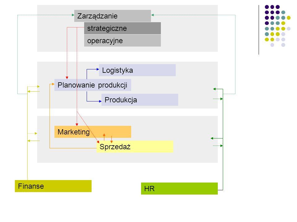 Warstwa biznesowa Oprogramowanie wspomagające pracę przedsiębiorstwa (różne nazwy, różne systemy) W zależności od typu przedsiębiorstwa mix systemów z