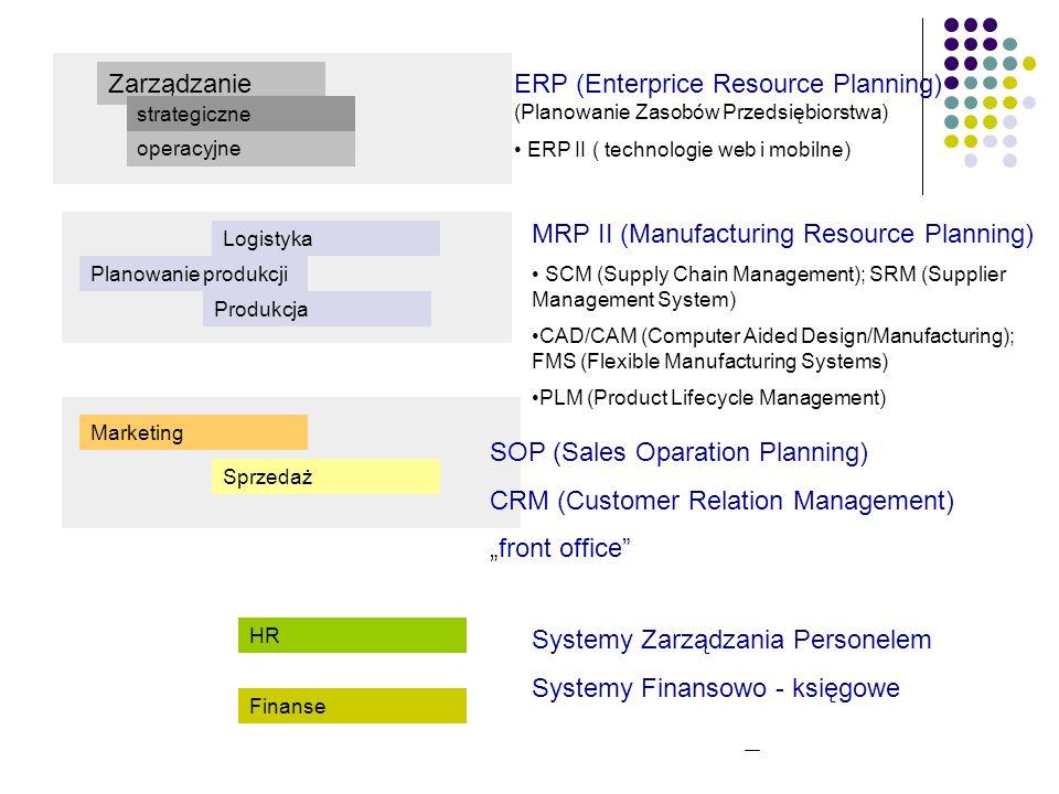 Produkcja Sprzedaż Marketing Planowanie produkcji Logistyka Finanse HR Zarządzanie operacyjne strategiczne