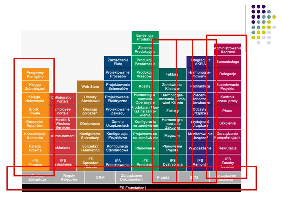 Typowy ERP ERP – Eneterprice Resource Planning Finansowo – Księgowe (Rachunkowość) Personalne (HR) Logistyka (Zaopatrzenie) Sprzedaż Marketing Dystryb