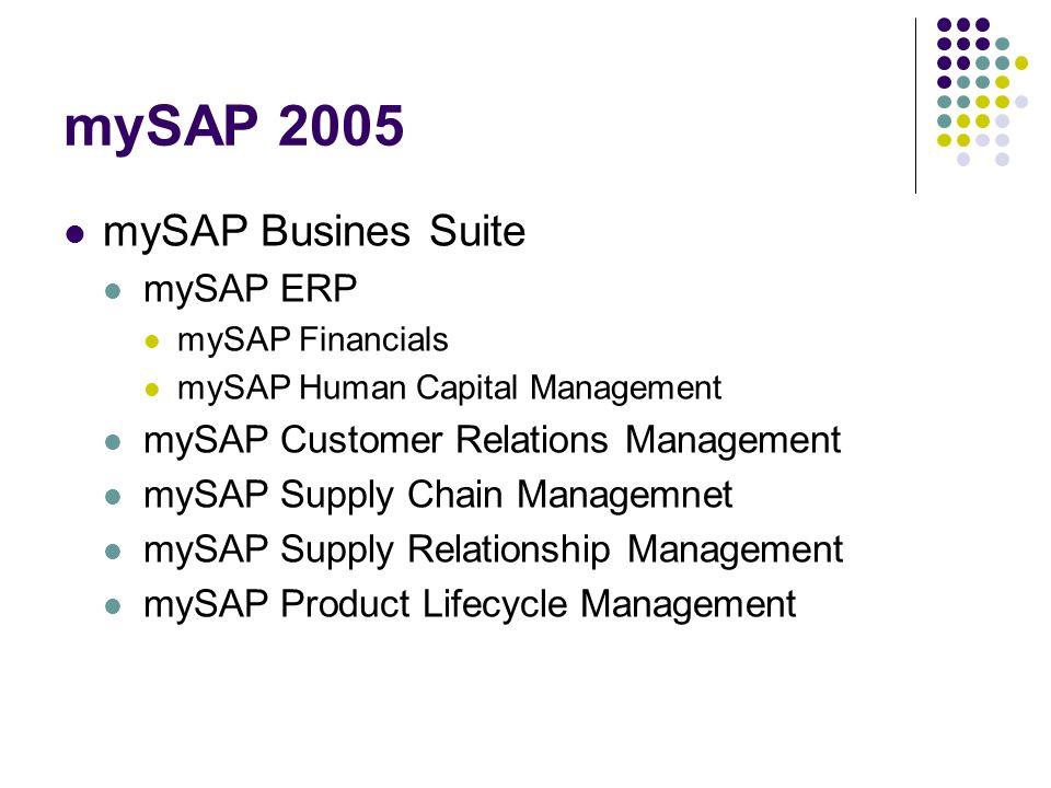 Typowy ERP producenci IFS (www.ifs.com.pl) SAP (R/3, MySAP) (www.sap.pl) Warstwa danych Warstwa biznesowa Układy sterowania Sterowanie zaawansowane Wa