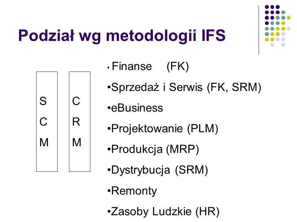 PLM Product Lifecycle Management Zintegrowane projektowanie i nadzorowanie projektu Nadzór nad produktem Praca grupowa z wielodostępem Katia (Dessaut
