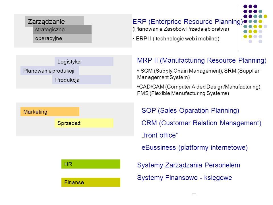 Podział wg metodologii IFS Finanse (FK) Sprzedaż i Serwis (FK, SRM) eBusiness Projektowanie (PLM) Produkcja (MRP) Dystrybucja (SRM) Remonty Zasoby Lud