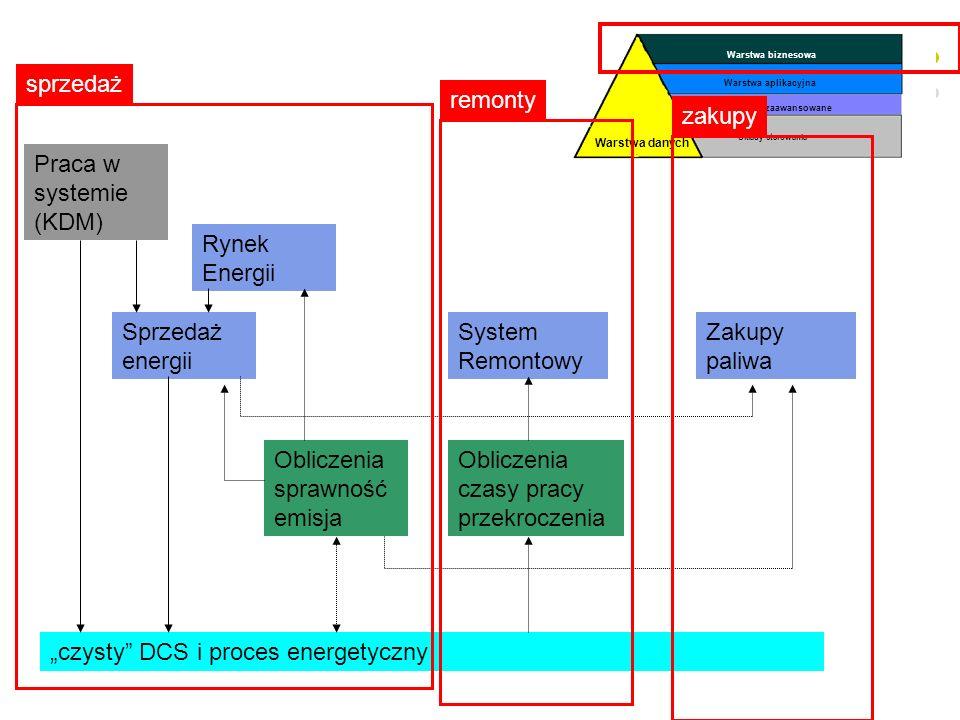 Produkcja Sprzedaż Marketing Planowanie produkcji Logistyka Finanse HR Zarządzanie operacyjne strategiczne ERP (Enterprice Resource Planning) (Planowa