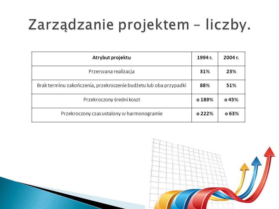 Atrybut projektu1994 r.2004 r. Przerwana realizacja31%23% Brak terminu zakończenia, przekroczenie budżetu lub oba przypadki88%51% Przekroczony średni