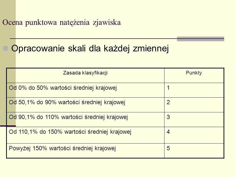 Ocena punktowa natężenia zjawiska Opracowanie skali dla każdej zmiennej Zasada klasyfikacjiPunkty Od 0% do 50% wartości średniej krajowej1 Od 50,1% do
