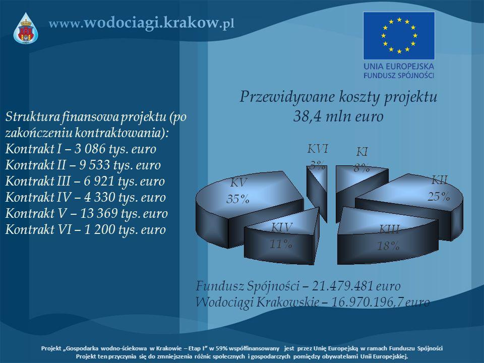 Struktura finansowa projektu (po zakończeniu kontraktowania): Kontrakt I – 3 086 tys. euro Kontrakt II – 9 533 tys. euro Kontrakt III – 6 921 tys. eur