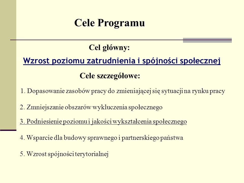 Cele Programu Cel główny: Wzrost poziomu zatrudnienia i spójności społecznej Cele szczegółowe: 1. Dopasowanie zasobów pracy do zmieniającej się sytuac