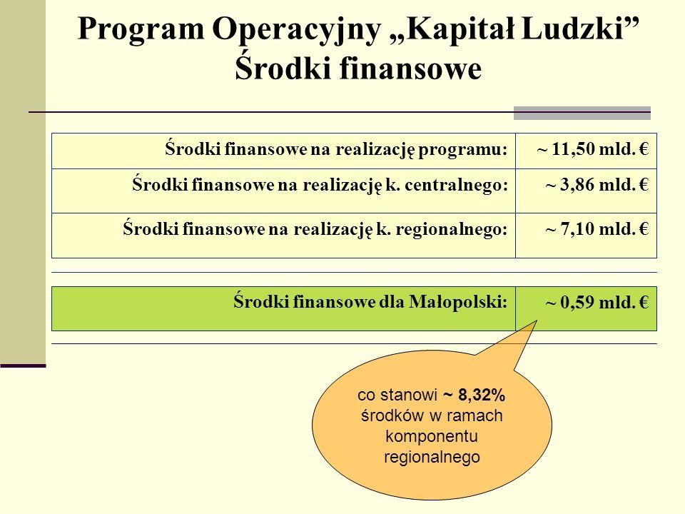 Program Operacyjny Kapitał Ludzki Środki finansowe ~ 3,86 mld. Środki finansowe na realizację k. centralnego: ~ 11,50 mld. Środki finansowe na realiza