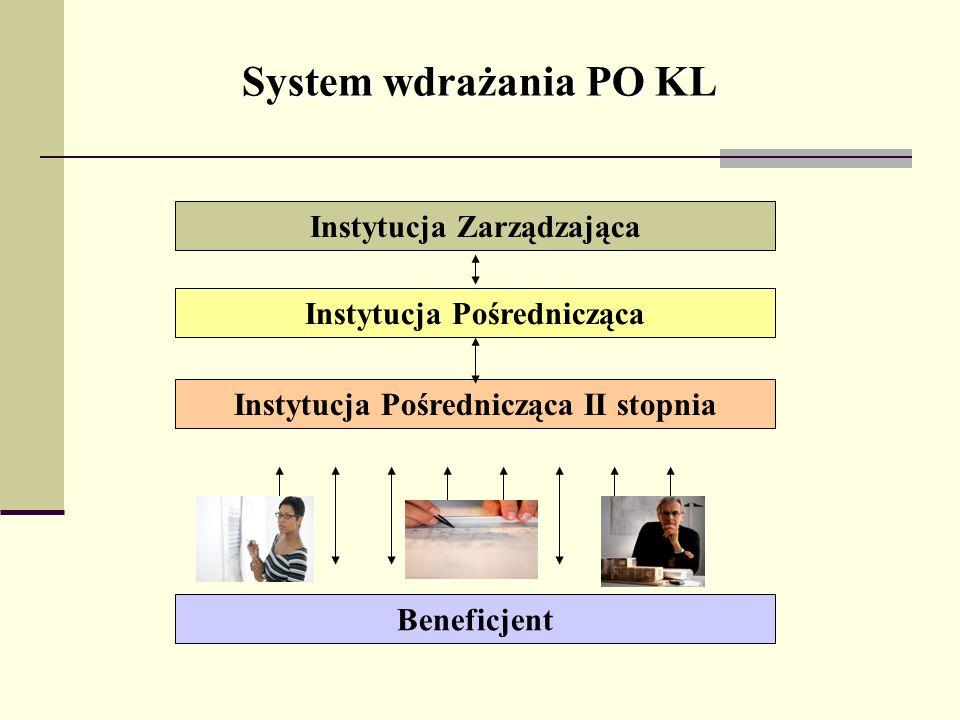 Instytucja Zarządzająca System wdrażania PO KL Instytucja Pośrednicząca Instytucja Pośrednicząca II stopnia Beneficjent