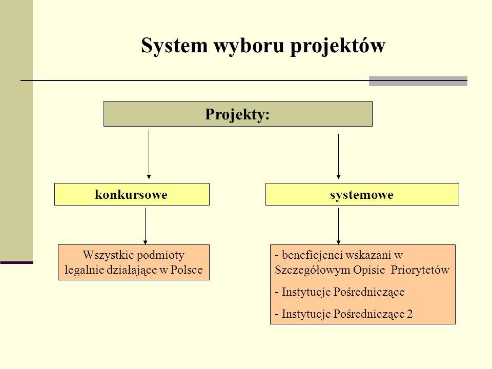 System wyboru projektów Projekty: konkursowesystemowe - beneficjenci wskazani w Szczegółowym Opisie Priorytetów - Instytucje Pośredniczące - Instytucj