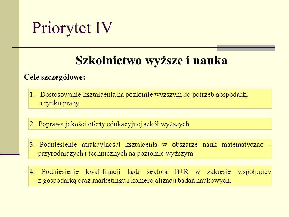 Priorytet IV Szkolnictwo wyższe i nauka Cele szczegółowe: 1.Dostosowanie kształcenia na poziomie wyższym do potrzeb gospodarki i rynku pracy 2. Popraw
