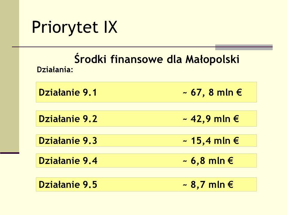 Priorytet IX Działanie 9.1~ 67, 8 mln Działanie 9.2 ~ 42,9 mln Działanie 9.3~ 15,4 mln Działanie 9.4 ~ 6,8 mln Działanie 9.5 ~ 8,7 mln Działania: Środ
