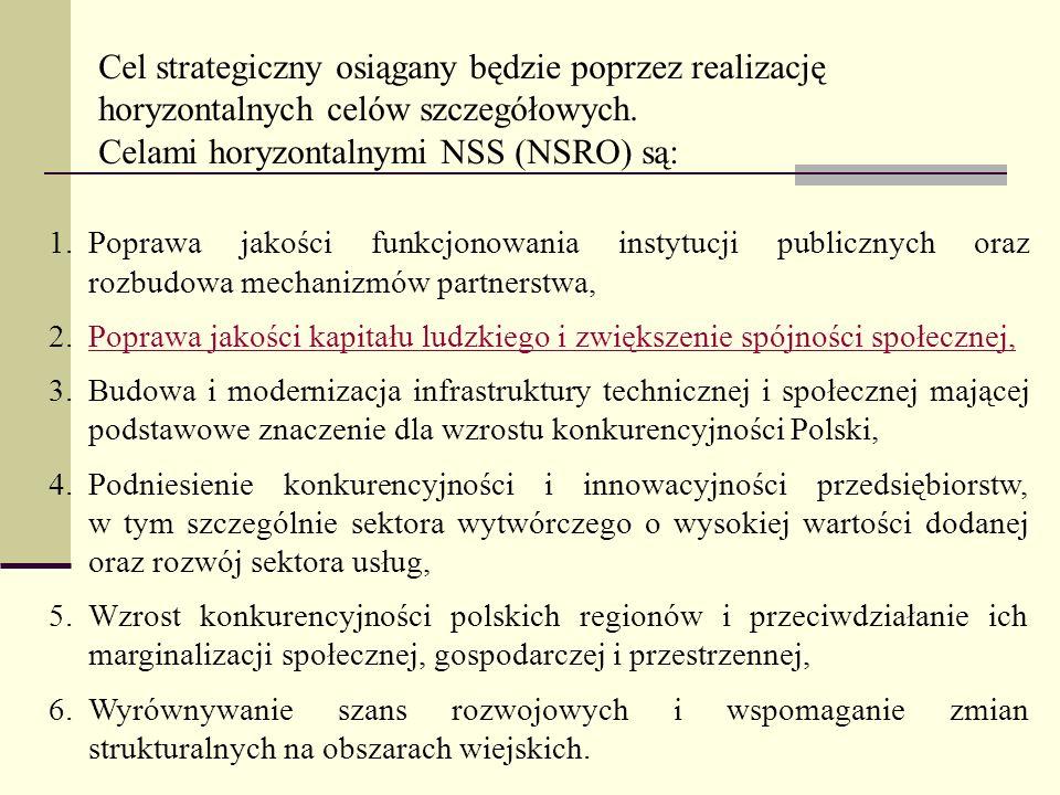 1.Poprawa jakości funkcjonowania instytucji publicznych oraz rozbudowa mechanizmów partnerstwa, 2.Poprawa jakości kapitału ludzkiego i zwiększenie spó