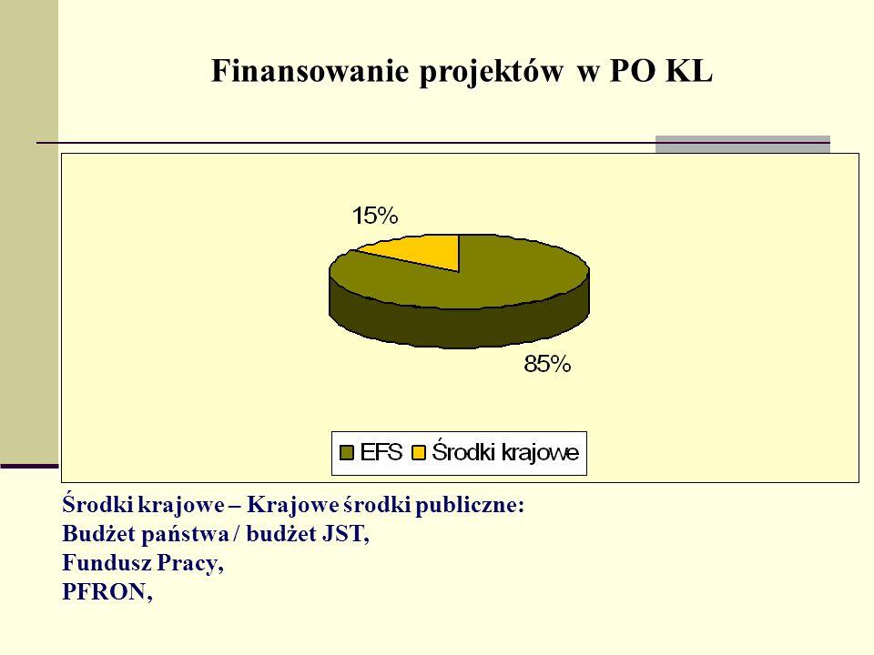 Finansowanie projektów w PO KL Środki krajowe – Krajowe środki publiczne: Budżet państwa / budżet JST, Fundusz Pracy, PFRON,