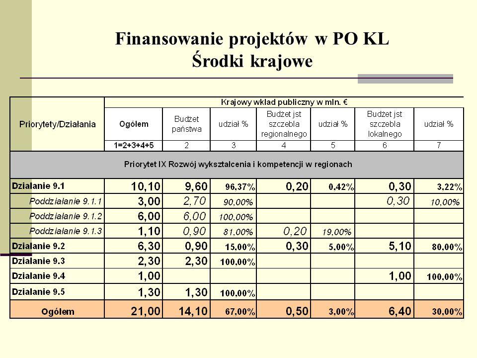 Finansowanie projektów w PO KL Środki krajowe