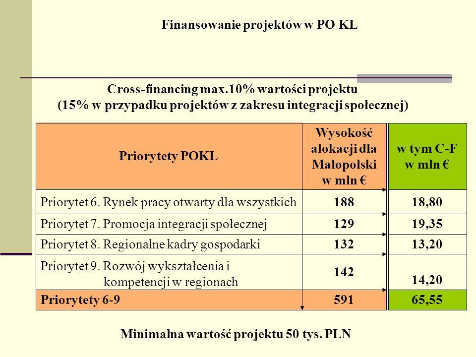 Finansowanie projektów w PO KL Cross-financing max.10% wartości projektu (15% w przypadku projektów z zakresu integracji społecznej) 591Priorytety 6-9