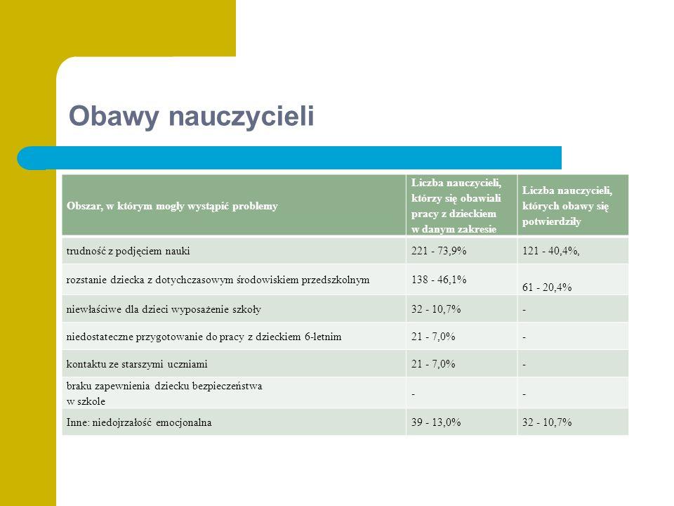 Obawy nauczycieli Obszar, w którym mogły wystąpić problemy Liczba nauczycieli, którzy się obawiali pracy z dzieckiem w danym zakresie Liczba nauczycieli, których obawy się potwierdziły trudność z podjęciem nauki221 - 73,9%121 - 40,4%, rozstanie dziecka z dotychczasowym środowiskiem przedszkolnym138 - 46,1% 61 - 20,4% niewłaściwe dla dzieci wyposażenie szkoły32 - 10,7%- niedostateczne przygotowanie do pracy z dzieckiem 6-letnim21 - 7,0%- kontaktu ze starszymi uczniami21 - 7,0%- braku zapewnienia dziecku bezpieczeństwa w szkole -- Inne: niedojrzałość emocjonalna39 - 13,0%32 - 10,7%