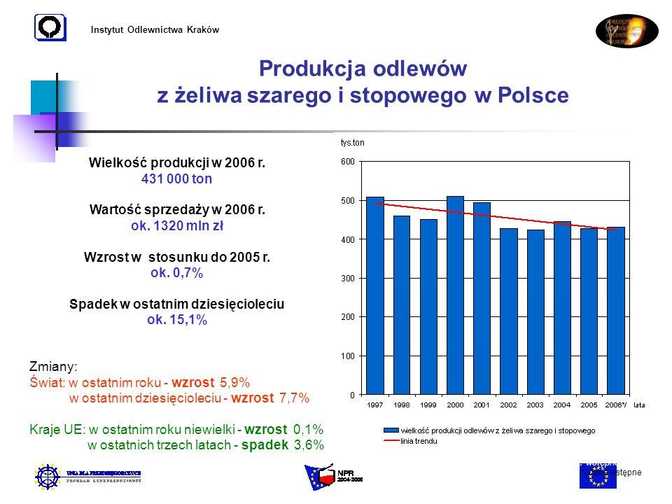 Instytut Odlewnictwa Kraków Produkcja odlewów z żeliwa szarego i stopowego w Polsce Wielkość produkcji w 2006 r. 431 000 ton Wartość sprzedaży w 2006