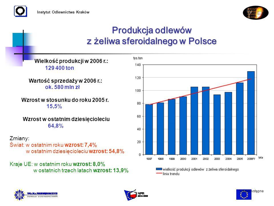 Instytut Odlewnictwa Kraków Produkcja odlewów z żeliwa sferoidalnego w Polsce Wielkość produkcji w 2006 r.: 129 400 ton Wartość sprzedaży w 2006 r.: o