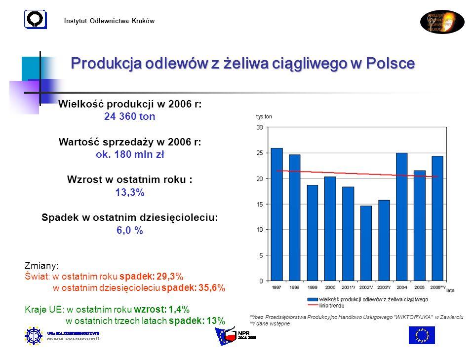 Instytut Odlewnictwa Kraków Produkcja odlewów z żeliwa ciągliwego w Polsce Wielkość produkcji w 2006 r: 24 360 ton Wartość sprzedaży w 2006 r: ok. 180