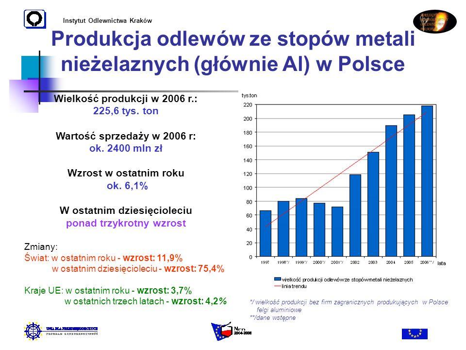Instytut Odlewnictwa Kraków Produkcja odlewów ze stopów metali nieżelaznych (głównie Al) w Polsce Wielkość produkcji w 2006 r.: 225,6 tys. ton Wartość