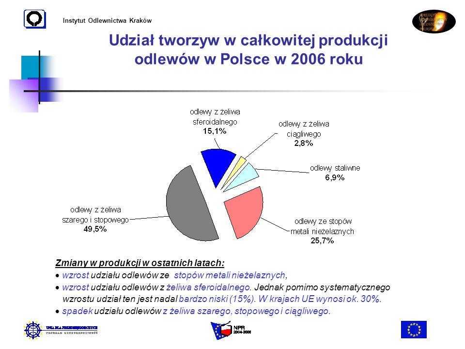Instytut Odlewnictwa Kraków Udział tworzyw w całkowitej produkcji odlewów w Polsce w 2006 roku Zmiany w produkcji w ostatnich latach: wzrost udziału o