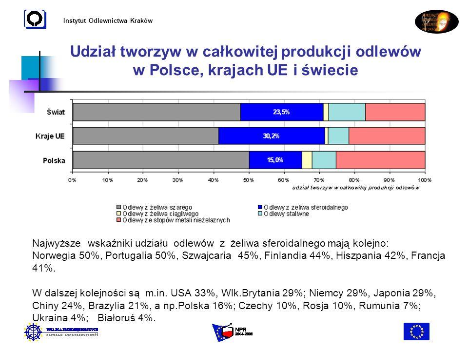 Instytut Odlewnictwa Kraków Udział tworzyw w całkowitej produkcji odlewów w Polsce, krajach UE i świecie Najwyższe wskaźniki udziału odlewów z żeliwa