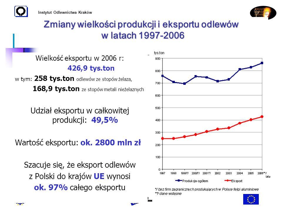 Instytut Odlewnictwa Kraków Zmiany wielkości produkcji i eksportu odlewów w latach 1997-2006 Wielkość eksportu w 2006 r: 426,9 tys.ton w tym: 258 tys.