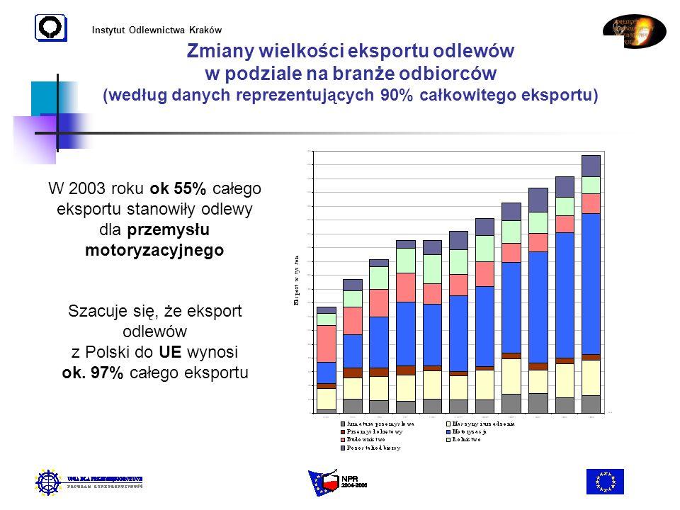 Instytut Odlewnictwa Kraków Zmiany wielkości eksportu odlewów w podziale na branże odbiorców (według danych reprezentujących 90% całkowitego eksportu)