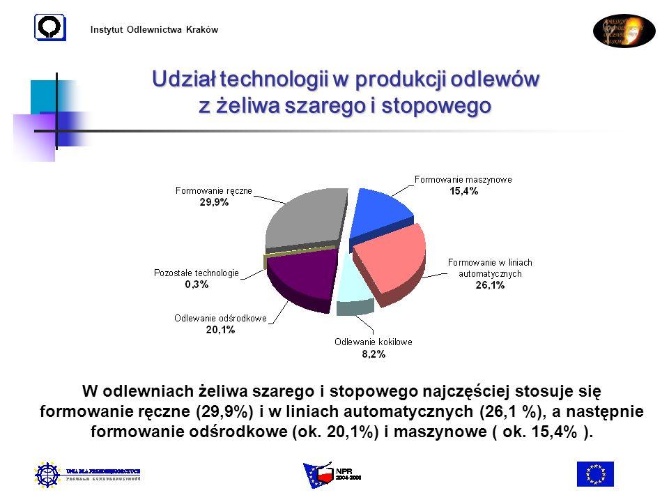 Instytut Odlewnictwa Kraków Udział technologii w produkcji odlewów z żeliwa szarego i stopowego W odlewniach żeliwa szarego i stopowego najczęściej st