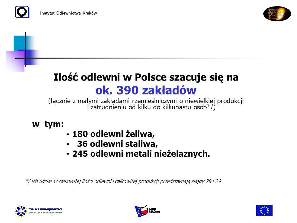 Instytut Odlewnictwa Kraków Ilość odlewni w Polsce szacuje się na ok. 390 zakładów (łącznie z małymi zakładami rzemieślniczymi o niewielkiej produkcji