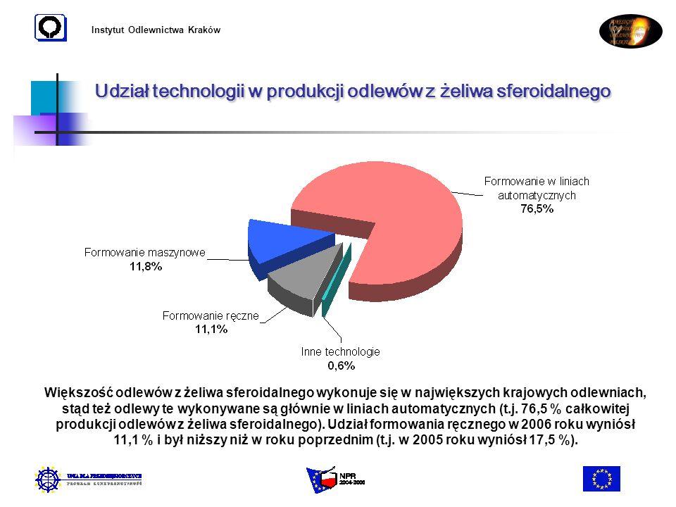 Instytut Odlewnictwa Kraków Udział technologii w produkcji odlewów z żeliwa sferoidalnego Większość odlewów z żeliwa sferoidalnego wykonuje się w najw