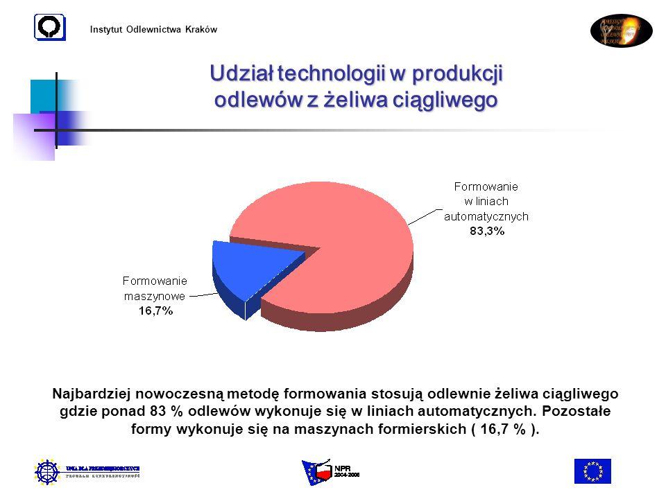 Instytut Odlewnictwa Kraków Udział technologii w produkcji odlewów z żeliwa ciągliwego Najbardziej nowoczesną metodę formowania stosują odlewnie żeliw