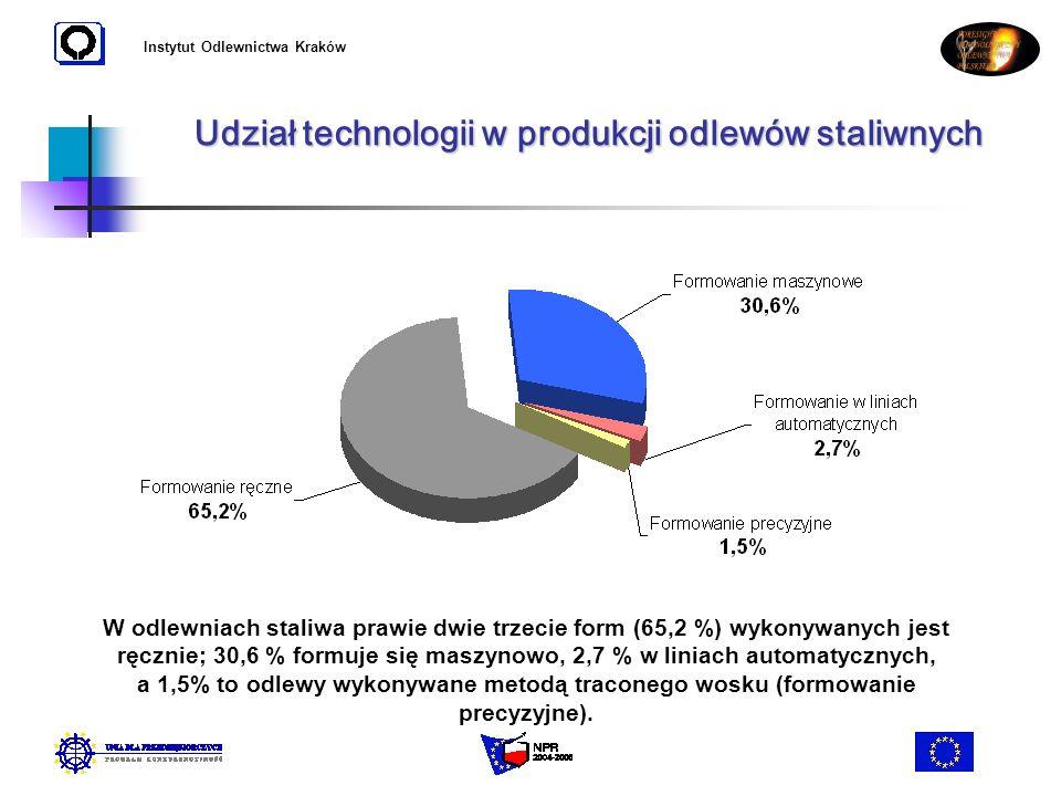 Instytut Odlewnictwa Kraków Udział technologii w produkcji odlewów staliwnych W odlewniach staliwa prawie dwie trzecie form (65,2 %) wykonywanych jest