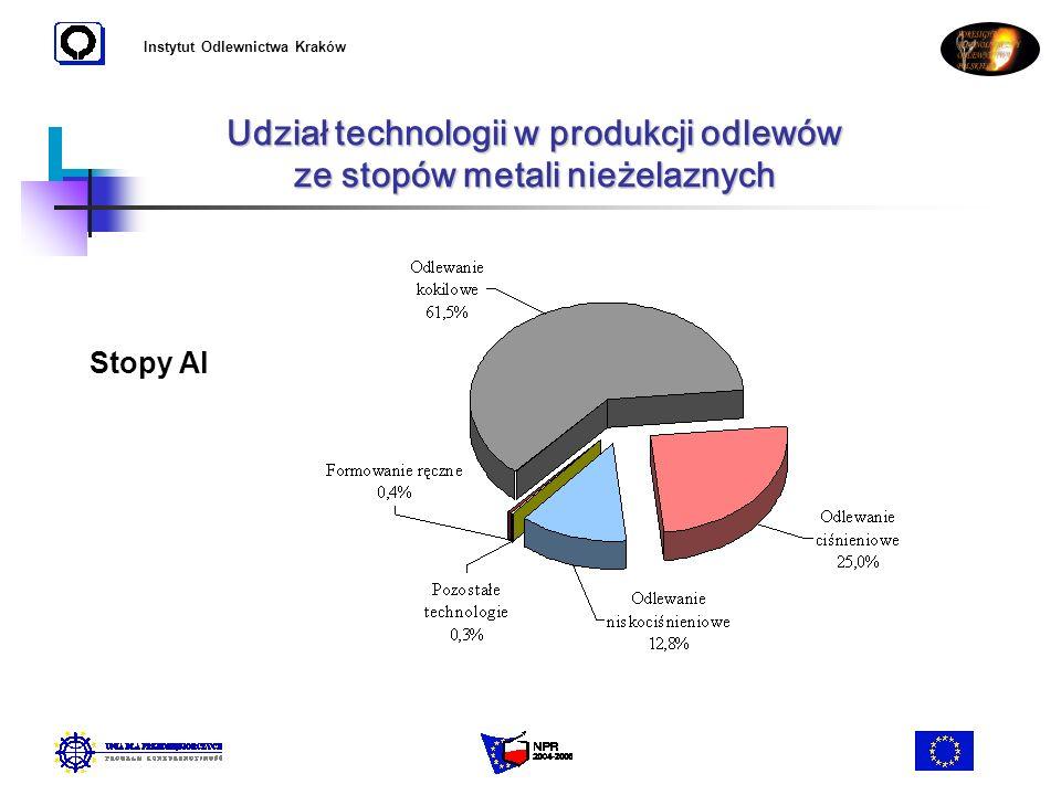 Instytut Odlewnictwa Kraków Udział technologii w produkcji odlewów ze stopów metali nieżelaznych Stopy Al