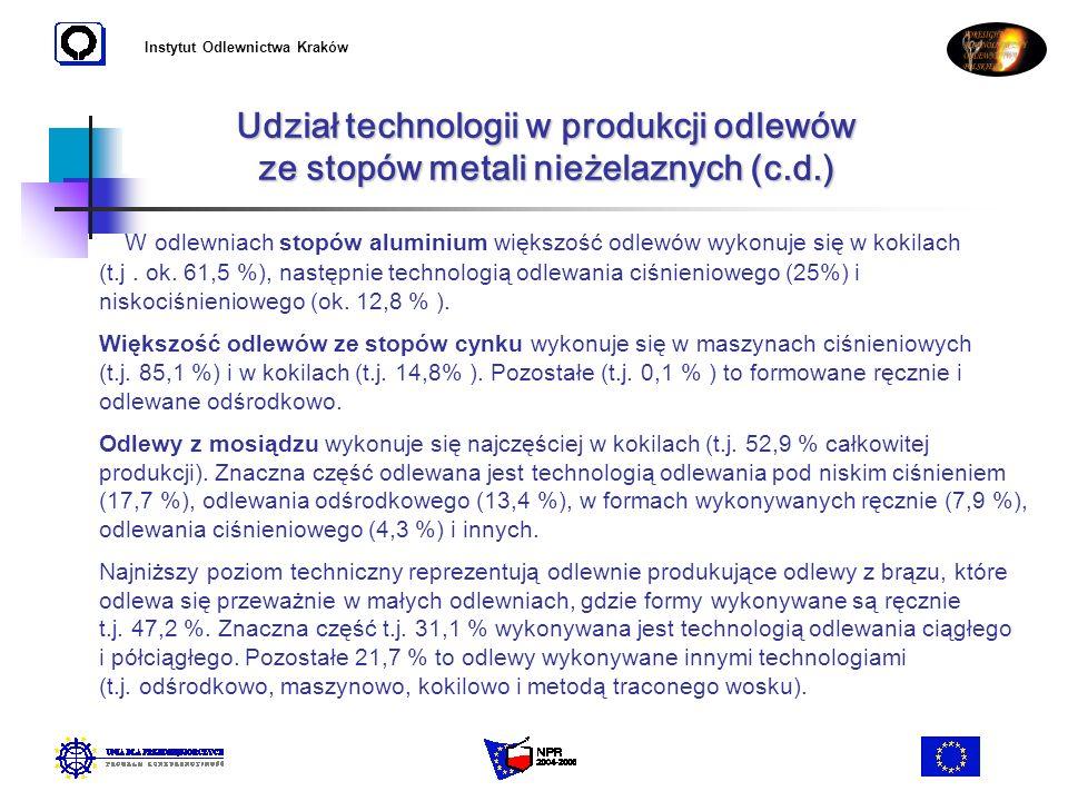 Instytut Odlewnictwa Kraków Udział technologii w produkcji odlewów ze stopów metali nieżelaznych (c.d.) W odlewniach stopów aluminium większość odlewó