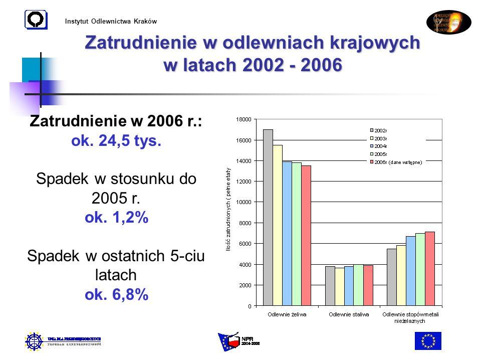 Instytut Odlewnictwa Kraków Zatrudnienie w odlewniach krajowych w latach 2002 - 2006 Zatrudnienie w 2006 r.: ok. 24,5 tys. Spadek w stosunku do 2005 r