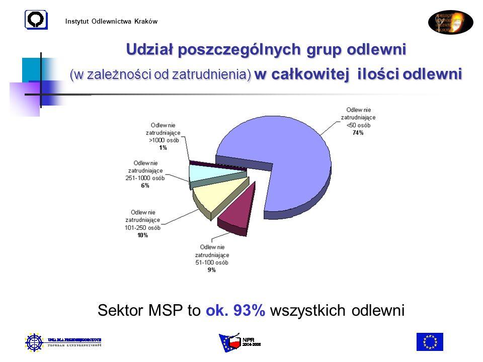 Instytut Odlewnictwa Kraków Udział poszczególnych grup odlewni (w zależności od zatrudnienia) w całkowitej ilości odlewni Sektor MSP to ok. 93% wszyst