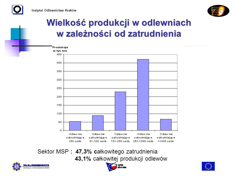 Instytut Odlewnictwa Kraków Wielkość produkcji w odlewniach w zależności od zatrudnienia Sektor MSP : 47,3% całkowitego zatrudnienia 43,1% całkowitej