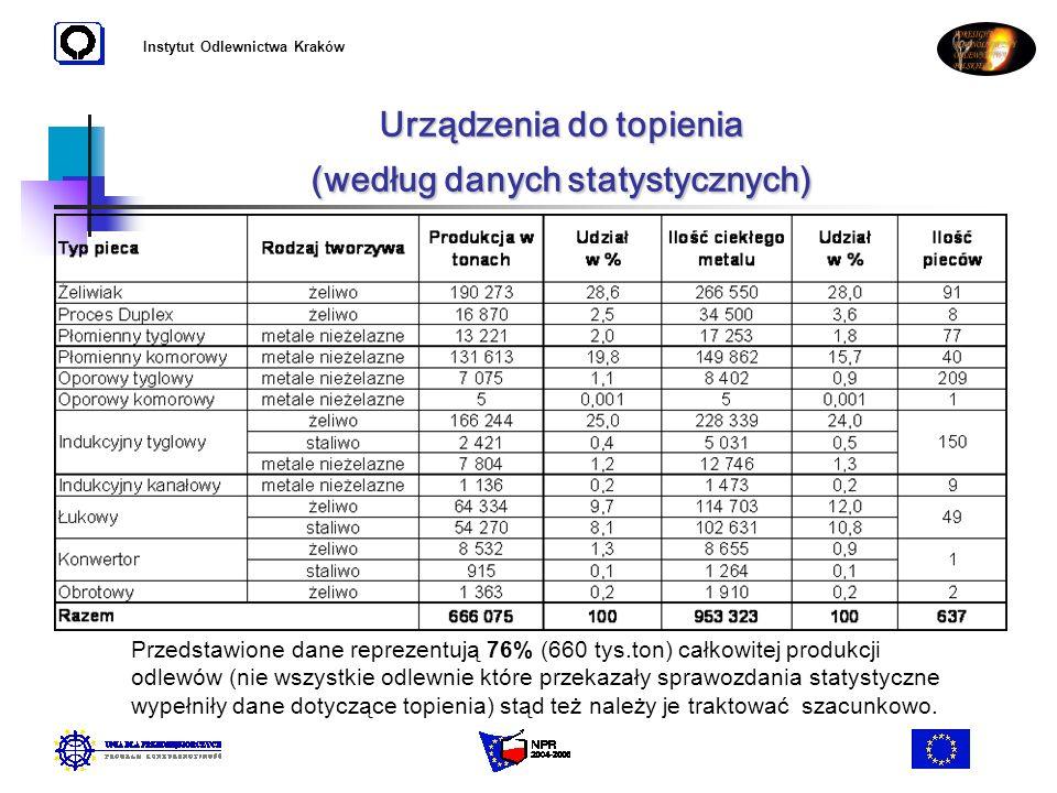 Instytut Odlewnictwa Kraków Urządzenia do topienia (według danych statystycznych) Przedstawione dane reprezentują 76% (660 tys.ton) całkowitej produkc