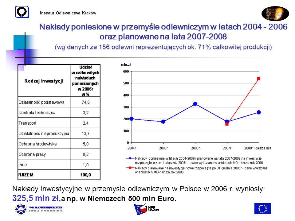 Instytut Odlewnictwa Kraków Nakłady poniesione w przemyśle odlewniczym w latach 2004 - 2006 oraz planowane na lata 2007-2008 (wg danych ze 156 odlewni